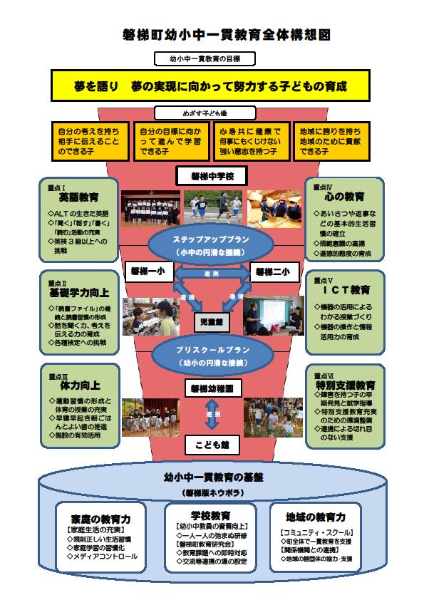 磐梯町幼少中一貫教育全体構想図